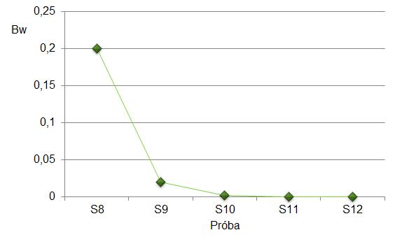 Ryc. 2. Wartość wskaźnika Bw dla prób S8 – S12,  meioeco