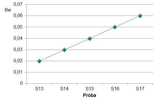 Ryc. 3. Wartość wskaźnika Bw dla prób S13 – S17,  meioeco