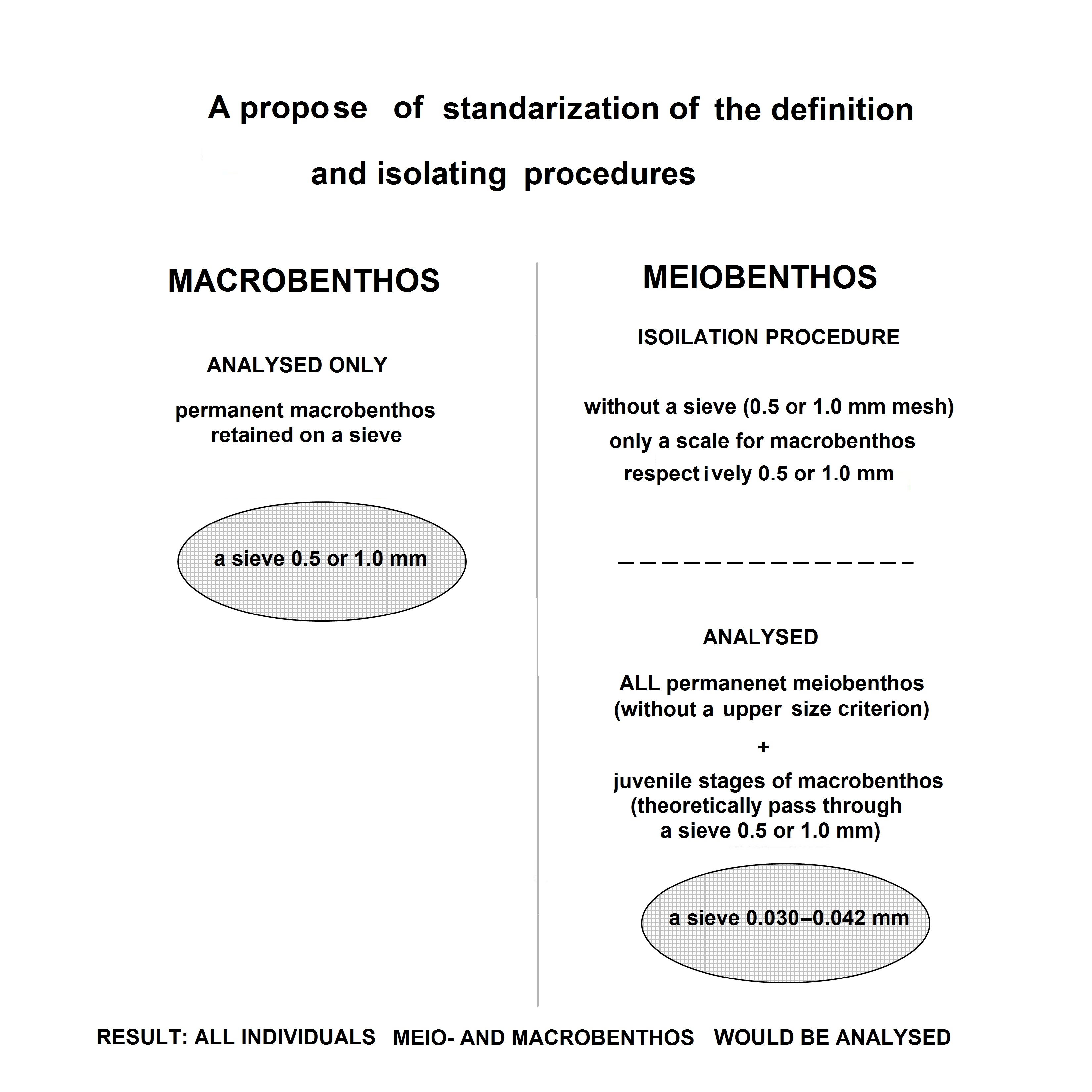 Fig.3. A propose of standardization of the definition and collected procedures for meio- and macrobenthos