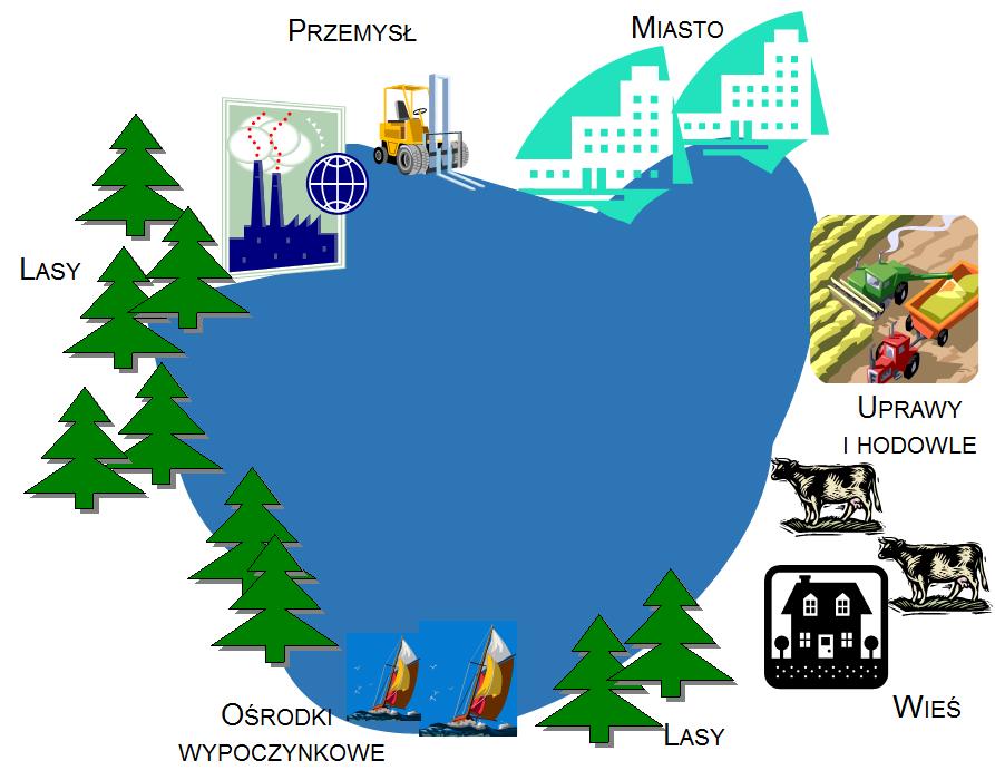 Ryc. 2. Przykładowe zagospodarowanie otoczenia jeziora,